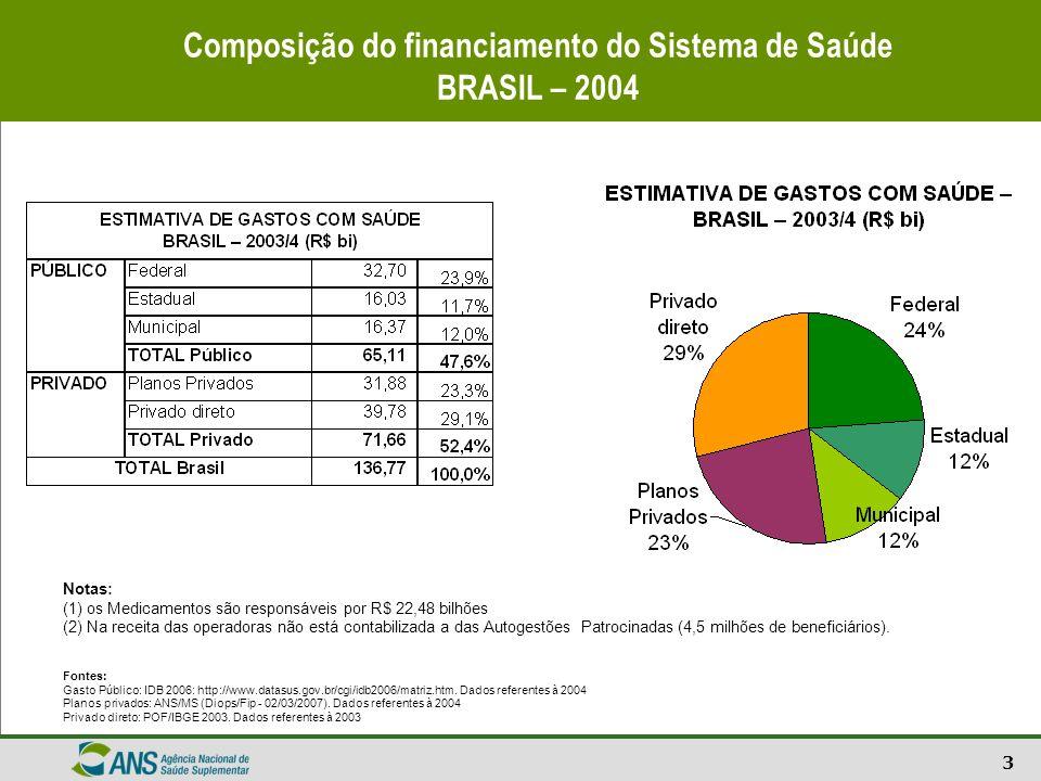 3 Composição do financiamento do Sistema de Saúde BRASIL – 2004 Notas: (1) os Medicamentos são responsáveis por R$ 22,48 bilhões (2) Na receita das op