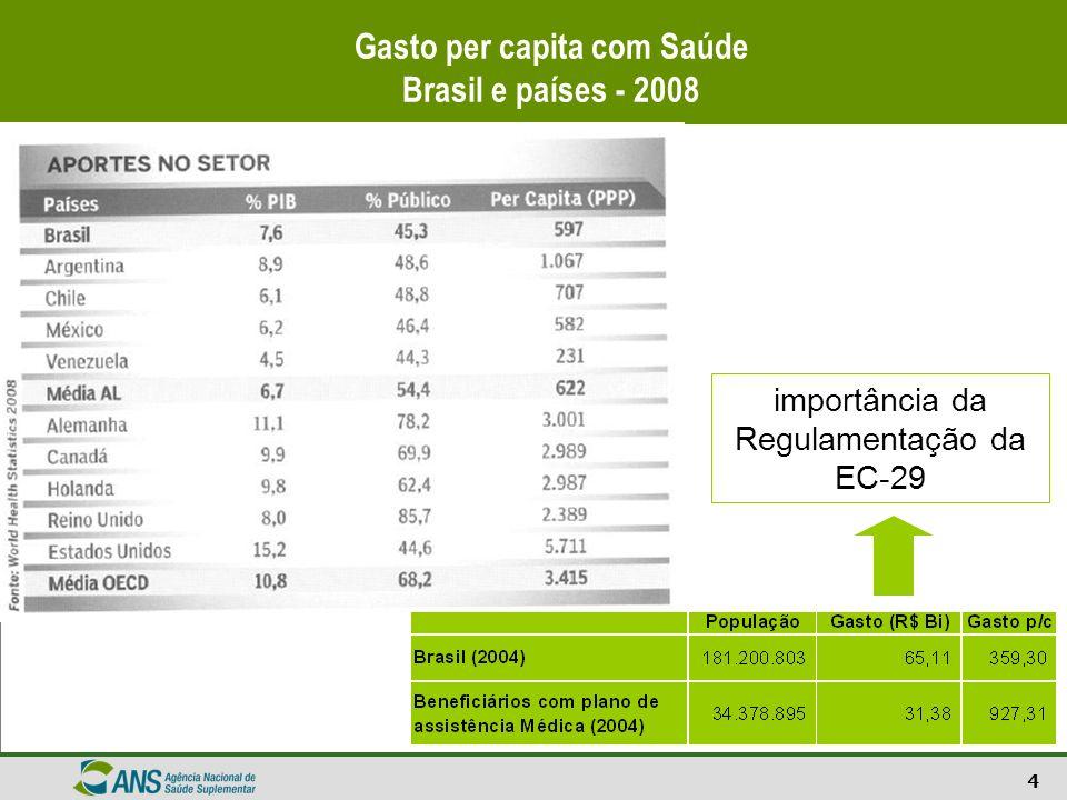 4 Gasto per capita com Saúde Brasil e países - 2008 importância da Regulamentação da EC-29