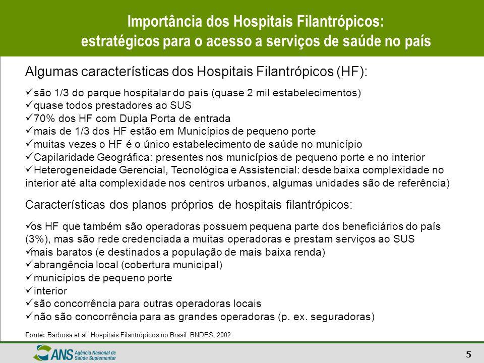 5 Importância dos Hospitais Filantrópicos: estratégicos para o acesso a serviços de saúde no país Algumas características dos Hospitais Filantrópicos