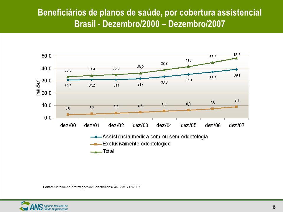 6 Beneficiários de planos de saúde, por cobertura assistencial Brasil - Dezembro/2000 – Dezembro/2007 Fonte: Sistema de Informações de Beneficiários -