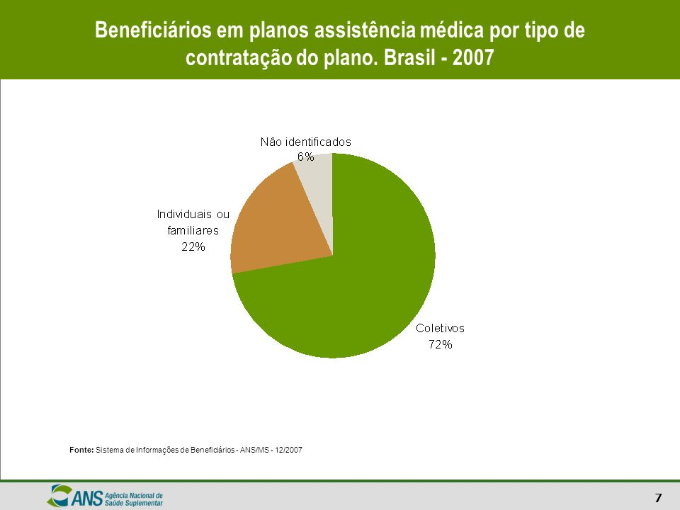 7 Beneficiários em planos assistência médica por tipo de contratação do plano. Brasil - 2007 Fonte: Sistema de Informações de Beneficiários - ANS/MS -