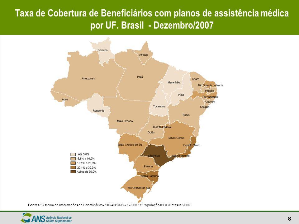 8 Taxa de Cobertura de Beneficiários com planos de assistência médica por UF. Brasil - Dezembro/2007 Fontes: Sistema de Informações de Beneficiários -