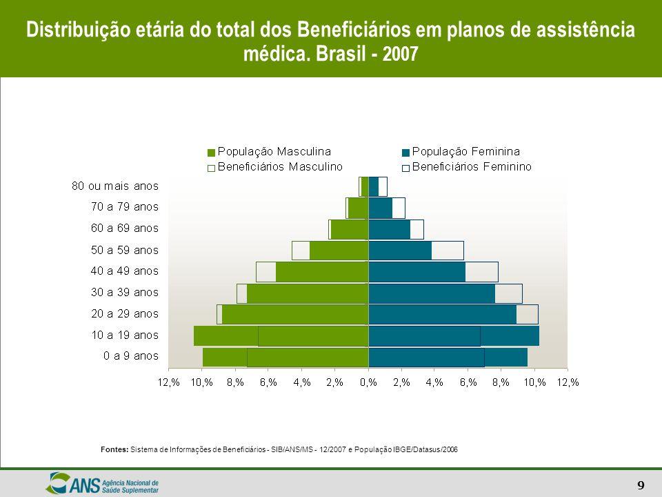 9 Distribuição etária do total dos Beneficiários em planos de assistência médica. Brasil - 2007 Fontes: Sistema de Informações de Beneficiários - SIB/