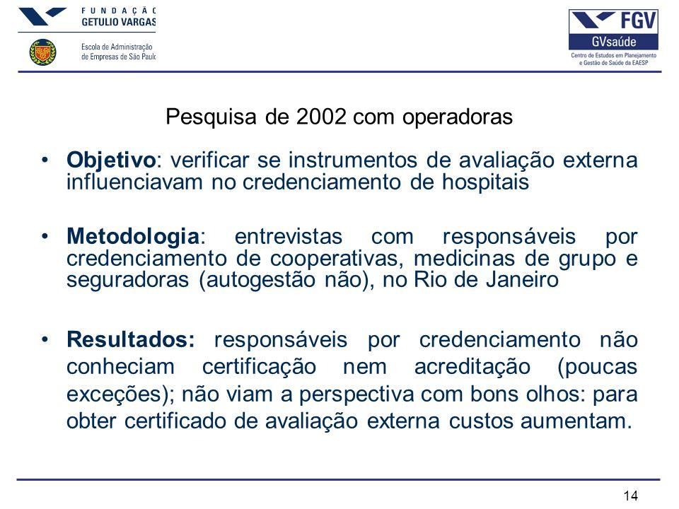 14 Pesquisa de 2002 com operadoras Objetivo: verificar se instrumentos de avaliação externa influenciavam no credenciamento de hospitais Metodologia: