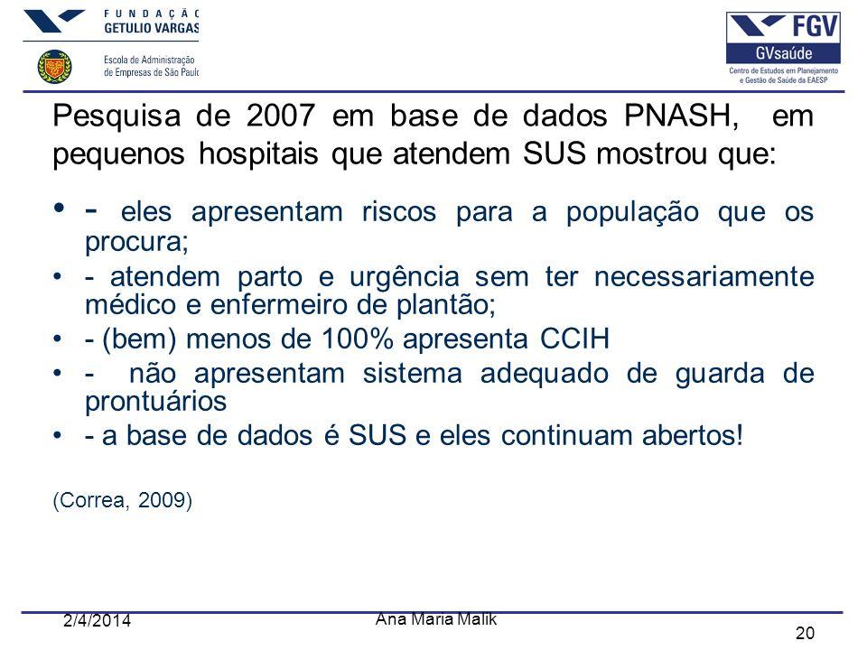 20 Pesquisa de 2007 em base de dados PNASH, em pequenos hospitais que atendem SUS mostrou que: - eles apresentam riscos para a população que os procur