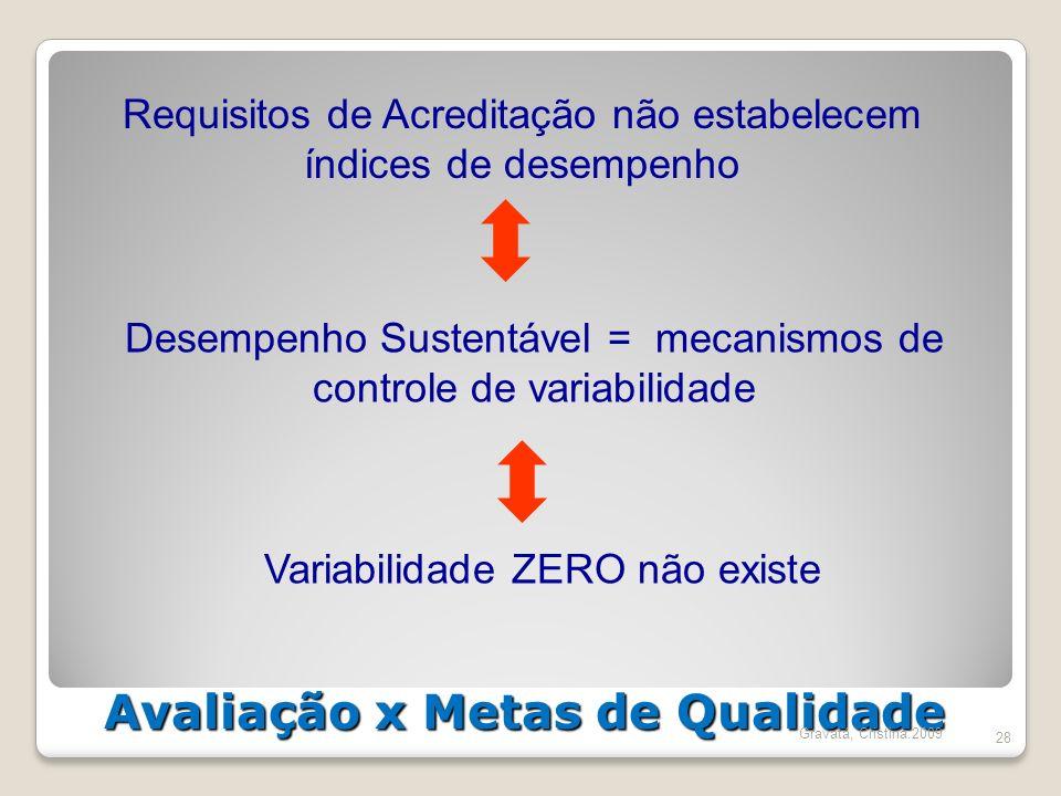 Avaliação x Metas de Qualidade 28 Requisitos de Acreditação não estabelecem índices de desempenho Desempenho Sustentável = mecanismos de controle de v