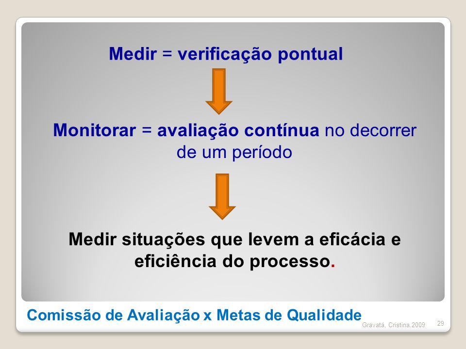 Comissão de Avaliação x Metas de Qualidade 29 Monitorar = avaliação contínua no decorrer de um período Medir = verificação pontual Medir situações que