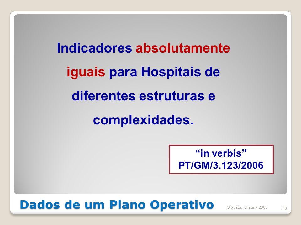 Dados de um Plano Operativo 30 Indicadores absolutamente iguais para Hospitais de diferentes estruturas e complexidades. in verbis PT/GM/3.123/2006 Gr