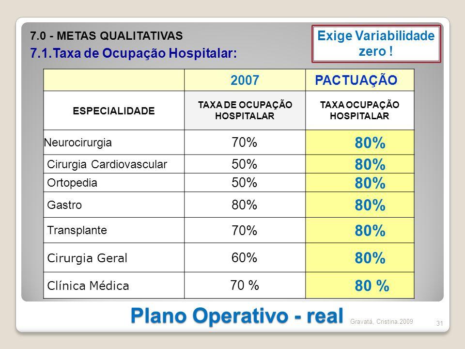 Plano Operativo - real 31 2007 PACTUAÇÃO ESPECIALIDADE TAXA DE OCUPAÇÃO HOSPITALAR TAXA OCUPAÇÃO HOSPITALAR Neurocirurgia 70% 80% Cirurgia Cardiovascu