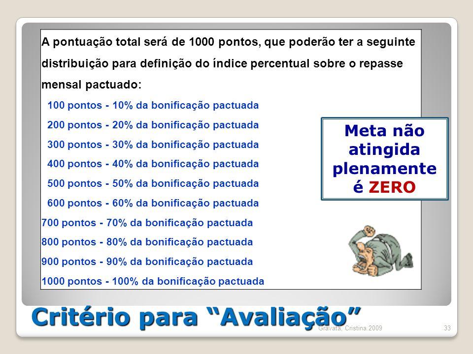 Critério para Avaliação 33 A pontuação total será de 1000 pontos, que poderão ter a seguinte distribuição para definição do índice percentual sobre o