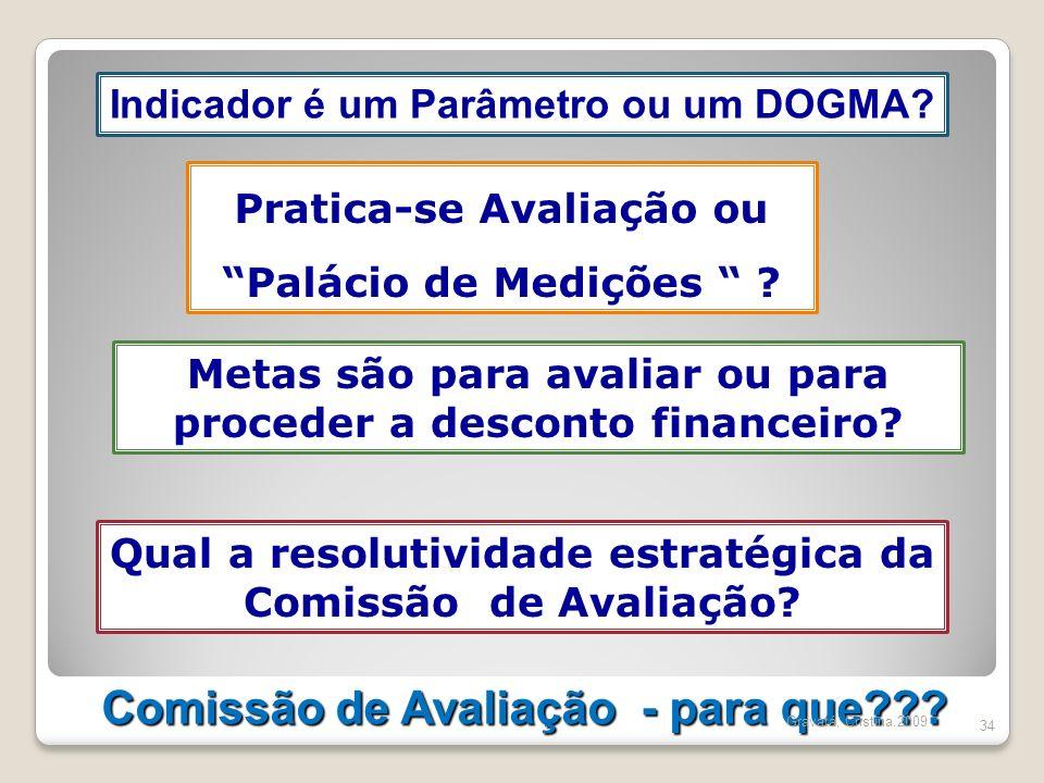 Comissão de Avaliação - para que??? 34 Indicador é um Parâmetro ou um DOGMA? Pratica-se Avaliação ou Palácio de Medições ? Metas são para avaliar ou p