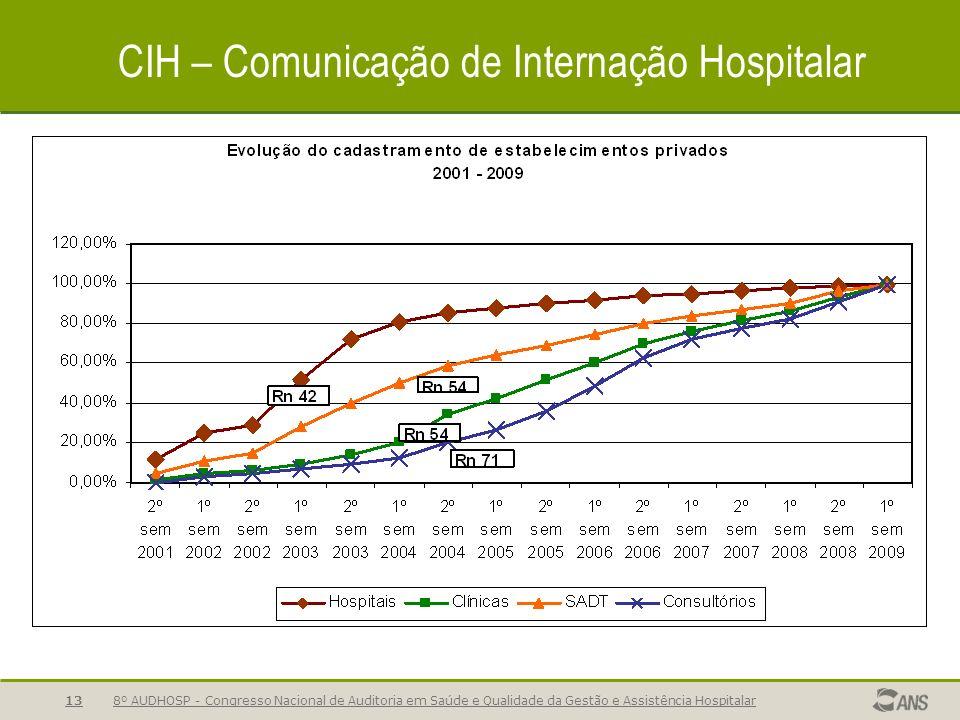 8º AUDHOSP - Congresso Nacional de Auditoria em Saúde e Qualidade da Gestão e Assistência Hospitalar13 CIH – Comunicação de Internação Hospitalar