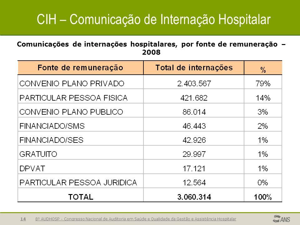 8º AUDHOSP - Congresso Nacional de Auditoria em Saúde e Qualidade da Gestão e Assistência Hospitalar14 CIH – Comunicação de Internação Hospitalar Comunicações de internações hospitalares, por fonte de remuneração – 2008