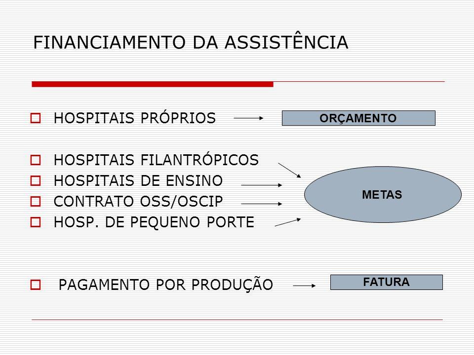 FINANCIAMENTO DA ASSISTÊNCIA HOSPITAIS PRÓPRIOS HOSPITAIS FILANTRÓPICOS HOSPITAIS DE ENSINO CONTRATO OSS/OSCIP HOSP. DE PEQUENO PORTE PAGAMENTO POR PR