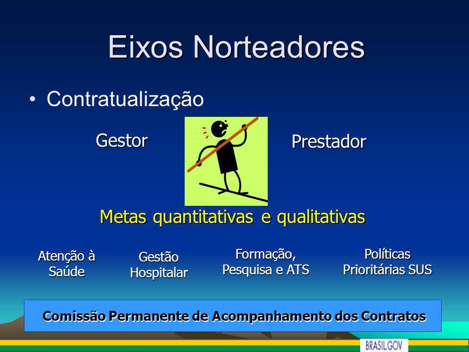 Contratualização Eixos Norteadores Gestor Prestador Metas quantitativas e qualitativas Atenção à Saúde Gestão Hospitalar Formação, Pesquisa e ATS Polí