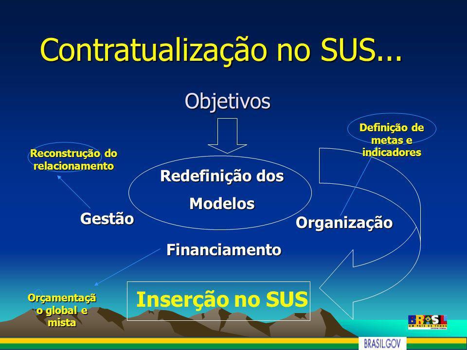 Contratualização no SUS... Objetivos Financiamento Gestão Organização Redefinição dos Modelos Inserção no SUS Orçamentaçã o global e mista Reconstruçã