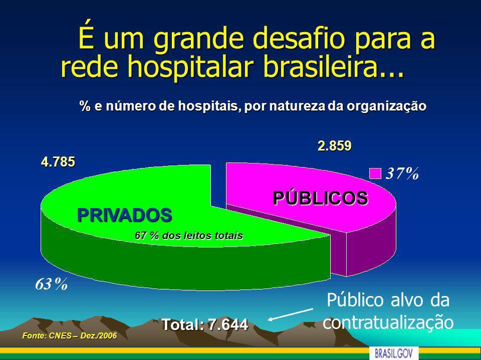 % e número de hospitais, por natureza da organização 4.785 PRIVADOS 2.859 Total: 7.644 Fonte: CNES – Dez./2006 PÚBLICOS É um grande desafio para a red