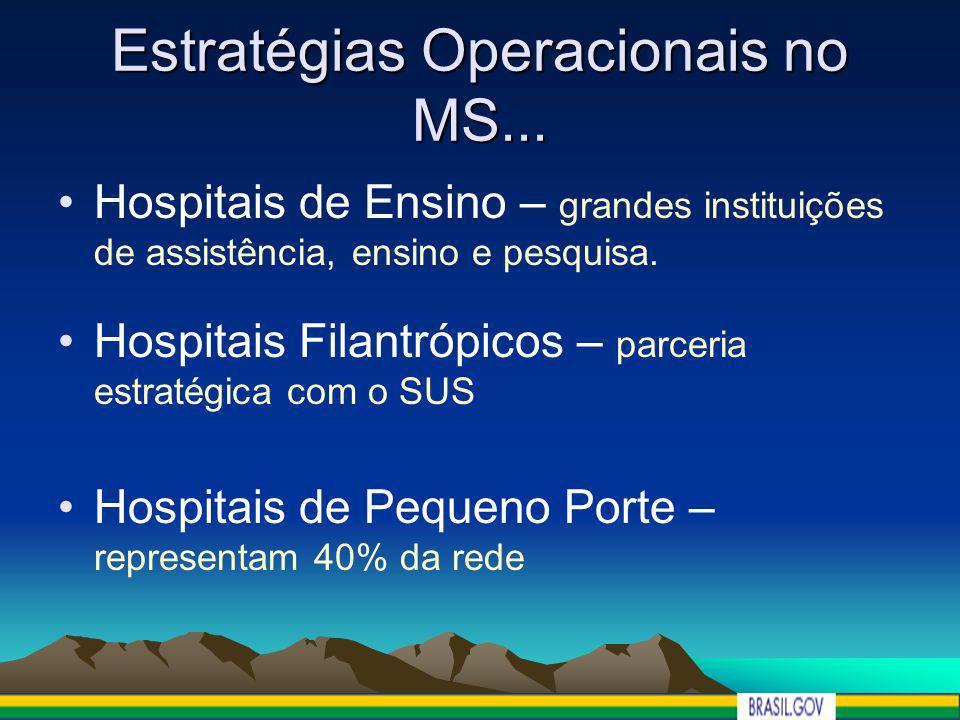 Estratégias Operacionais no MS... Hospitais de Ensino – grandes instituições de assistência, ensino e pesquisa. Hospitais Filantrópicos – parceria est