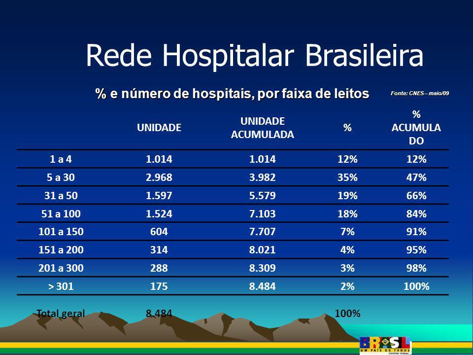 Rede Hospitalar Brasileira % e número de hospitais, por faixa populacional Fonte: CNES – maio/09 UNIDADE UNIDADE ACUMULADA % % ACUMULA DO 0 a 5.000 hab20 0% 5.001 a 30.000 hab89791711% 30.001 a 100.000 hab1.8562.77322%33% 100.001 a 500.000 hab2.3295.10227%60% 500.001 a 1.000.000 hab7905.8929%69% > 1.000.001 hab2.5928.48431%100% Total geral8.484100%