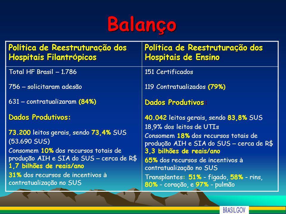 Balan ç o Pol í tica de Reestrutura ç ão dos Hospitais Filantr ó picos Pol í tica de Reestrutura ç ão dos Hospitais de Ensino Total HF Brasil – 1.786