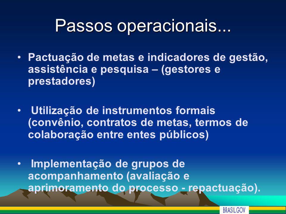 Passos operacionais... Pactuação de metas e indicadores de gestão, assistência e pesquisa – (gestores e prestadores) Utilização de instrumentos formai