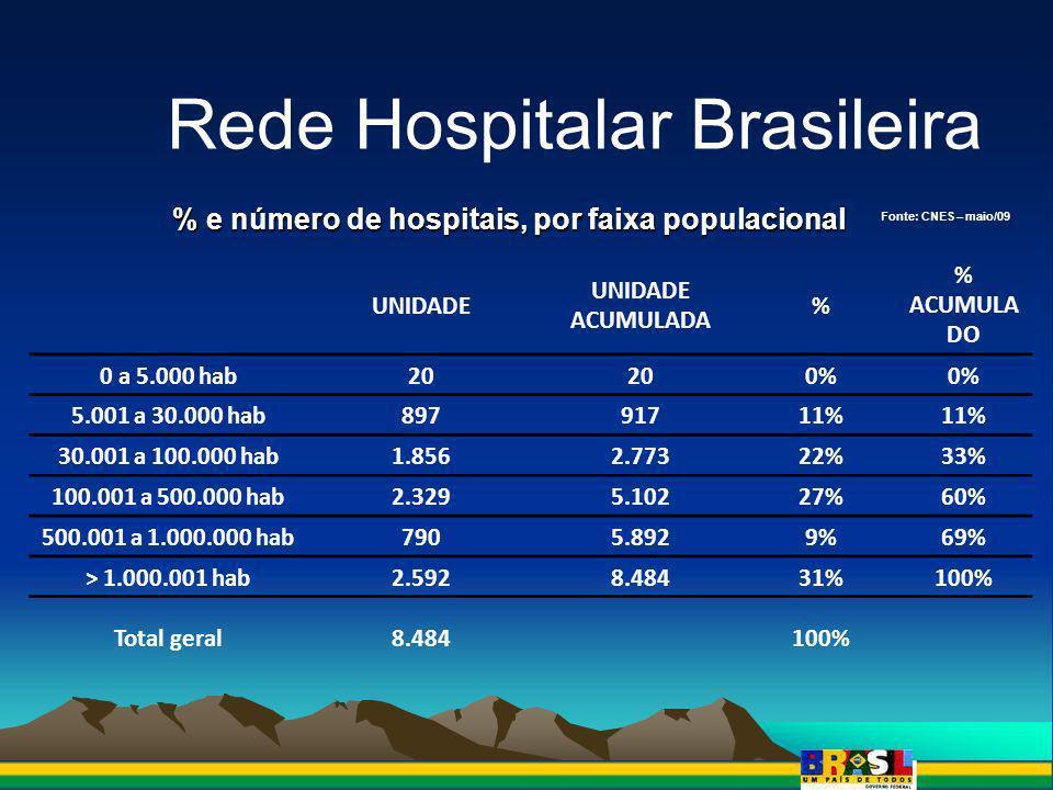 Distribuição hospitais brasileiros, por natureza da organização e número total de leitos e leitos destinados ao SUS Fonte: CNES, maio/09 NATUREZA DA ORGANIZA Ç ÃO UNIDAD ES%LEITOS TOTAIS% LEITOS SUS% ADMINISTRA Ç ÃO DIRETA DA SA Ú DE (MS,SES e SMS)3.15237,2%135.42826,8%131.02036% ADMINISTRA Ç ÃO DIRETA DE OUTROS Ó RGÃOS (MEC,MEx,Marinha,etc)760,9%9.5001,9%6.9792% ADMINISTRA Ç ÃO INDIRETA - AUTARQUIAS871,0%14.1542,8%13.0304% ADMINISTRA Ç ÃO INDIRETA - EMPRESA P Ú BLICA170,2%1.5890,3%1.4400% ADMINISTRA Ç ÃO INDIRETA - FUNDA Ç ÃO P Ú BLICA831,0%11.7072,3%11.2963% ADMINISTRA Ç ÃO INDIRETA - ORGANIZA Ç ÃO SOCIAL P Ú BLICA150,2%1.8390,4%1.7030% SUB TOTAL PUBLICO3.43040%174.21734%165.46845% COOPERATIVA821,0%3.0670,6%620% ECONOMIA MISTA20,0%1520,0%1520% EMPRESA PRIVADA3.04035,8%153.62730,3%70.52419% ENTIDADE BENEFICENTE SEM FINS LUCRATIVOS1.80921,3%167.81733,2%122.11734% FUNDA Ç ÃO PRIVADA1131,3%6.6901,3%5.0861% SERVI Ç O SOCIAL AUTÔNOMO50,1%5690,1%5490% SINDICATO30,0%570,0%490% SUB TOTAL PRIVADO5.05459,6%331.97965,6%198.53955% Total geral8.484 506.196 364.007
