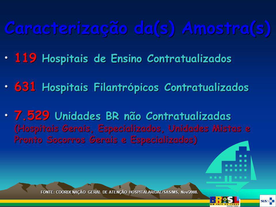 Caracteriza ç ão da(s) Amostra(s) 119 Hospitais de Ensino Contratualizados119 Hospitais de Ensino Contratualizados 631 Hospitais Filantr ó picos Contr