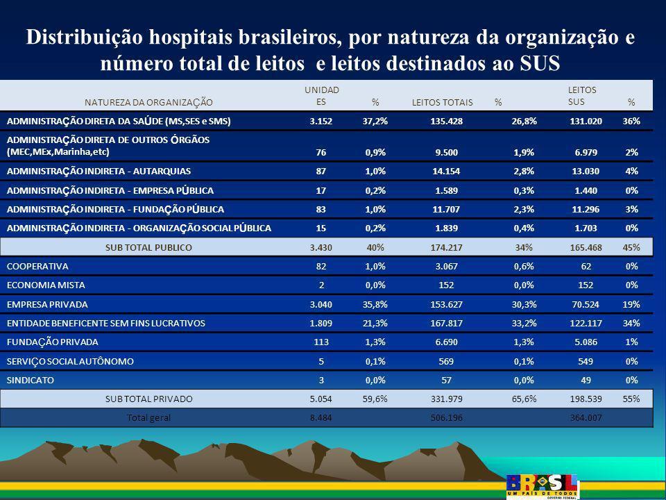 Distribuição hospitais brasileiros, por natureza da organização e número total de leitos e leitos destinados ao SUS Fonte: CNES, maio/09 NATUREZA DA O