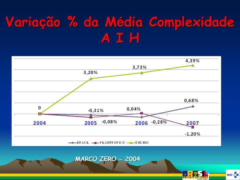 Varia ç ão % da M é dia Complexidade A I H MARCO ZERO = 2004