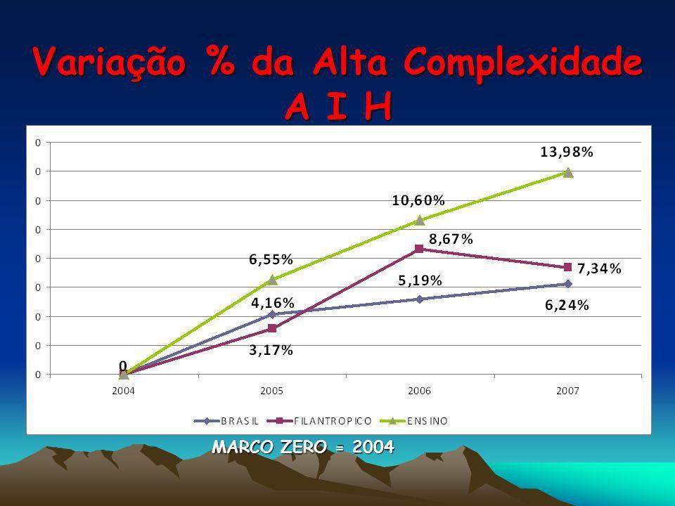 Varia ç ão % da Alta Complexidade A I H MARCO ZERO = 2004