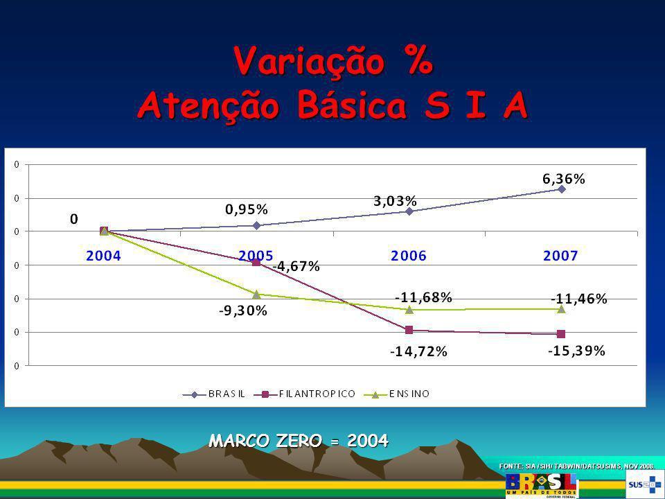 Varia ç ão % Aten ç ão B á sica S I A FONTE: SIA /SIH/ TABWIN/DATSUS/MS, NOV 2008. MARCO ZERO = 2004