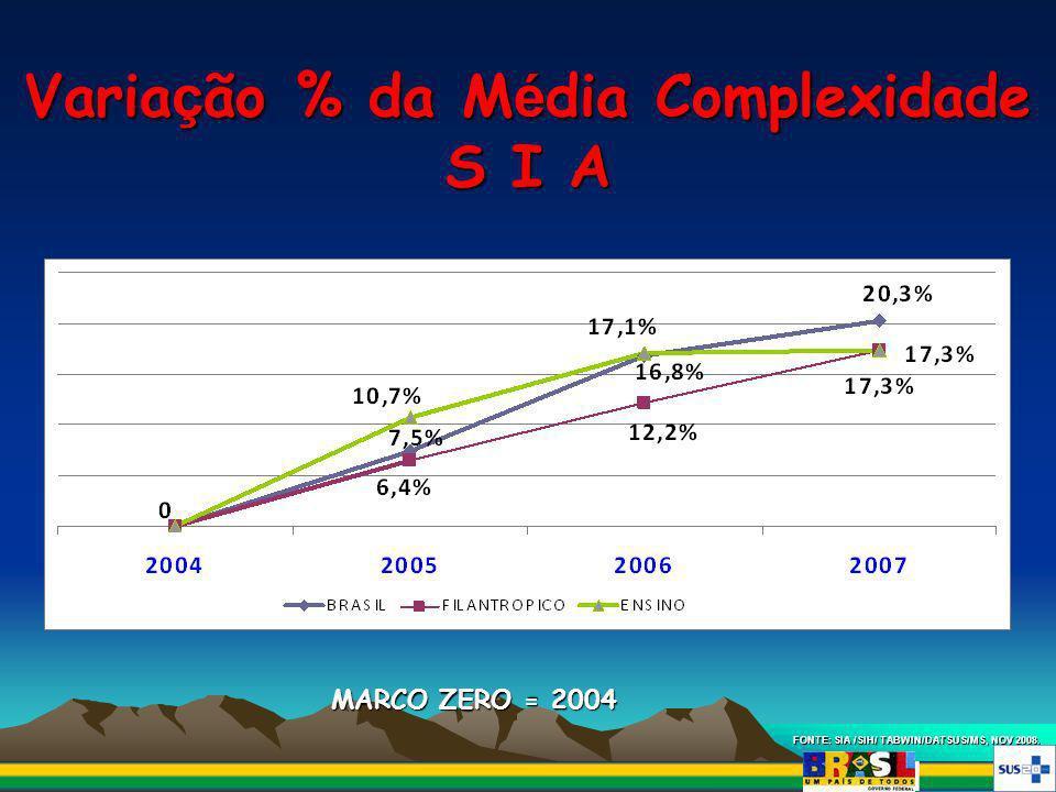 Varia ç ão % da M é dia Complexidade S I A FONTE: SIA /SIH/ TABWIN/DATSUS/MS, NOV 2008. MARCO ZERO = 2004