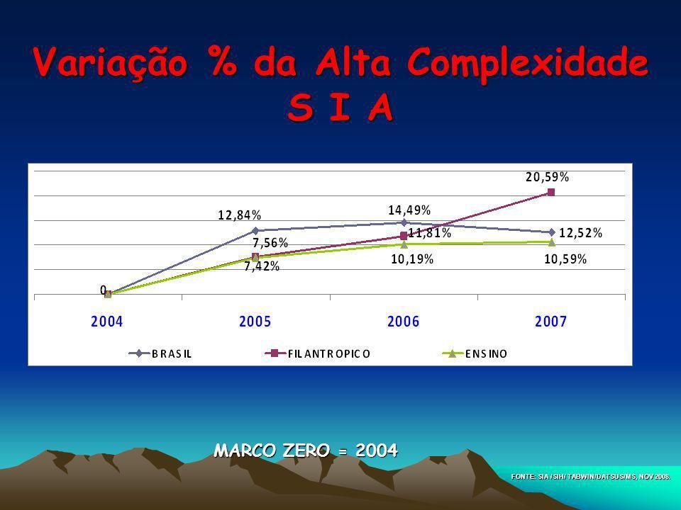 Varia ç ão % da Alta Complexidade S I A FONTE: SIA /SIH/ TABWIN/DATSUS/MS, NOV 2008. MARCO ZERO = 2004