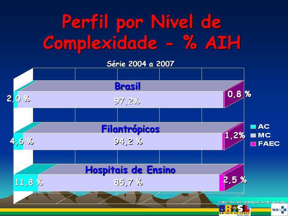 Perfil por N í vel de Complexidade - % AIH 0,8 % 1,2% 97,2% 2,0 % 94,2 % 4,6 % 2,5 % 85,7 % 11,8 % FONTE: SIA /SIH/ TABWIN/DATSUS/MS, NOV 2008. Brasil
