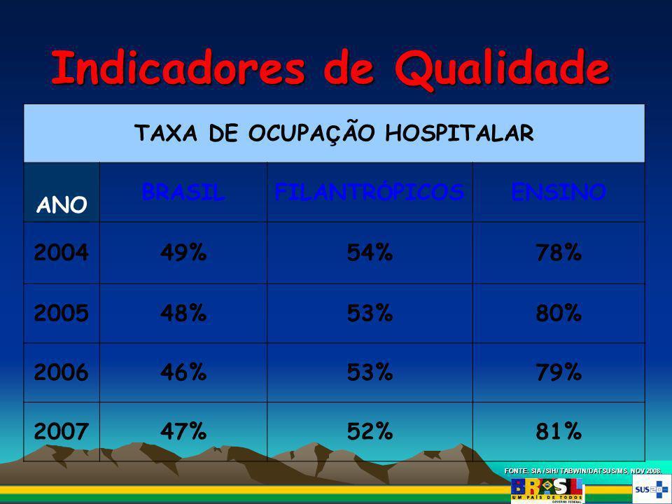 Indicadores de Qualidade FONTE: SIA /SIH/ TABWIN/DATSUS/MS, NOV 2008. TAXA DE OCUPA Ç ÃO HOSPITALAR ANO BRASILFILANTR Ó PICOSENSINO 200449%54%78% 2005
