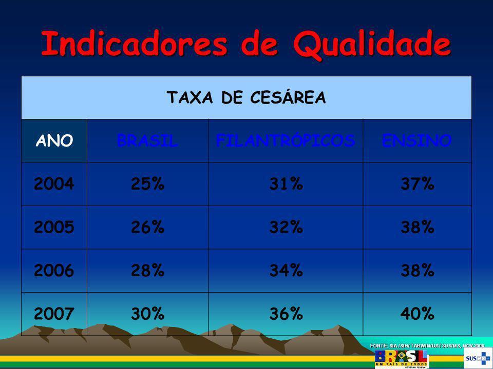 Indicadores de Qualidade FONTE: SIA /SIH/ TABWIN/DATSUS/MS, NOV 2008. TAXA DE CES Á REA ANOBRASILFILANTR Ó PICOSENSINO 200425%31%37% 200526%32%38% 200
