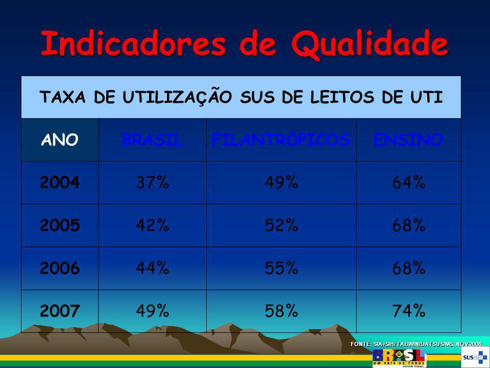 Indicadores de Qualidade FONTE: SIA /SIH/ TABWIN/DATSUS/MS, NOV 2008. TAXA DE UTILIZA Ç ÃO SUS DE LEITOS DE UTI ANOBRASILFILANTR Ó PICOSENSINO 200437%