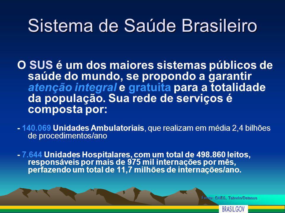 Sistema de Saúde Brasileiro 1,2 bilhões de procedimentos de Atenção Básica 349 milhões de exames de patologia clínica 10,9 milhões de exames de ultra-sonografia 1,3 milhões de tomografias computadorizadas 178 mil procedimentos de alta complexidade em cardiologia.