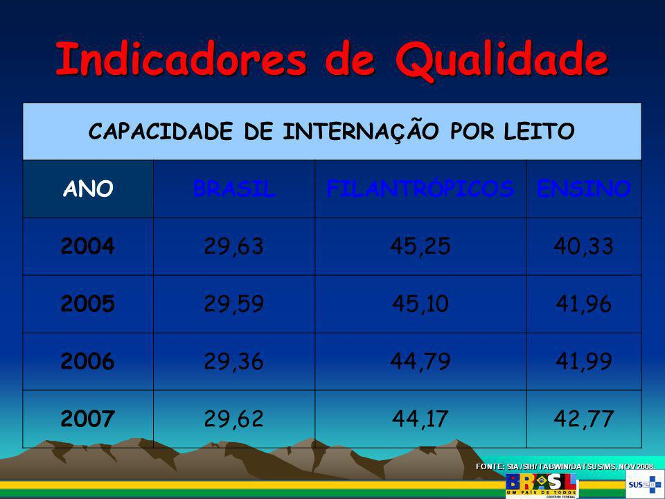 Indicadores de Qualidade FONTE: SIA /SIH/ TABWIN/DATSUS/MS, NOV 2008. CAPACIDADE DE INTERNA Ç ÃO POR LEITO ANOBRASILFILANTR Ó PICOSENSINO 200429,6345,