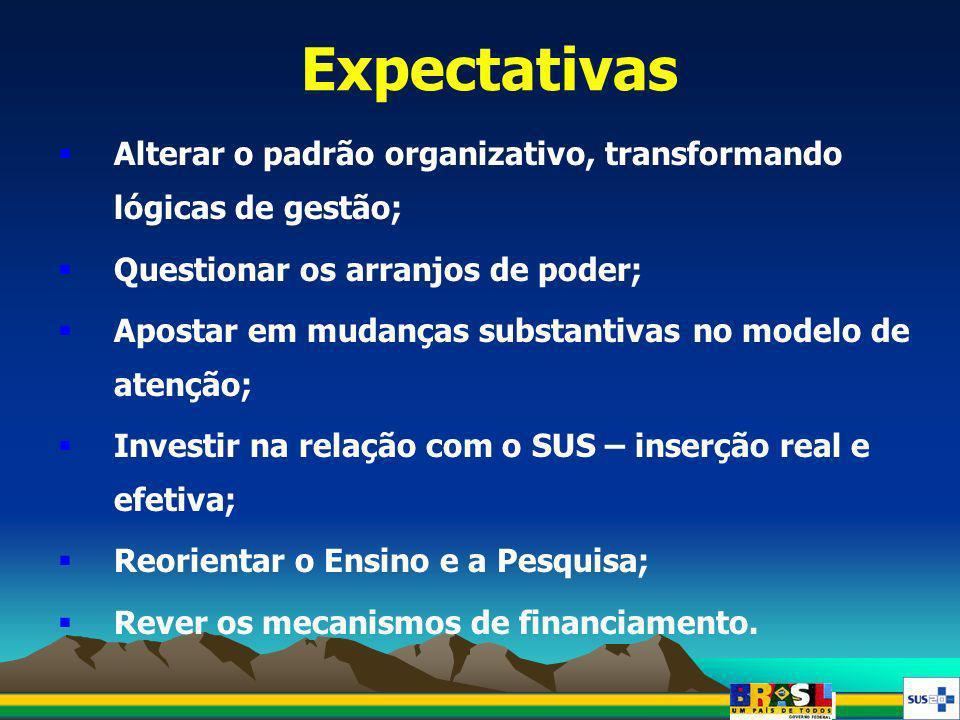 Expectativas Alterar o padrão organizativo, transformando lógicas de gestão; Questionar os arranjos de poder; Apostar em mudanças substantivas no mode
