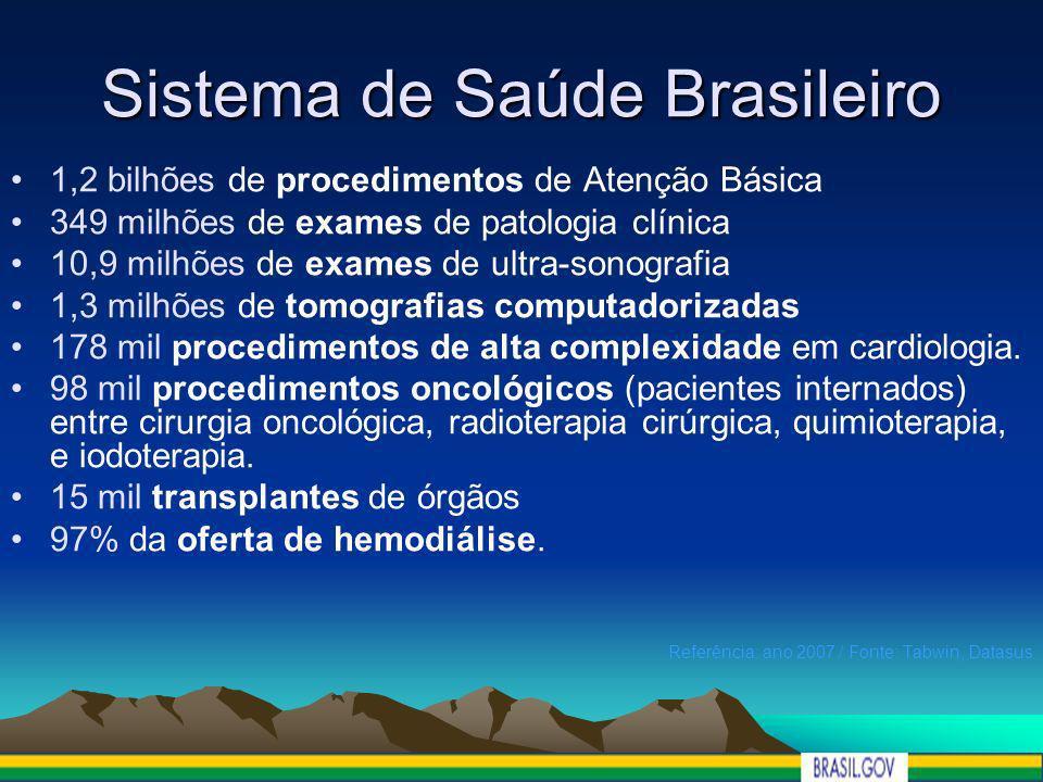 Sistema de Saúde Brasileiro 1,2 bilhões de procedimentos de Atenção Básica 349 milhões de exames de patologia clínica 10,9 milhões de exames de ultra-