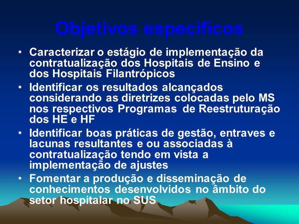 Objetivos específicos Caracterizar o estágio de implementação da contratualização dos Hospitais de Ensino e dos Hospitais Filantrópicos Identificar os