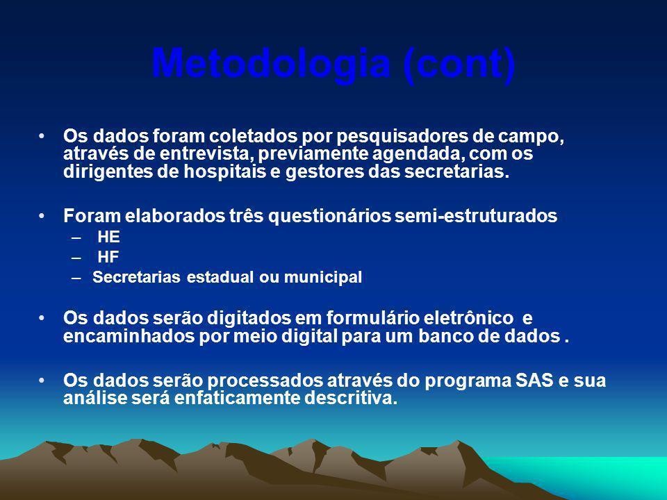 Metodologia (cont) Os dados foram coletados por pesquisadores de campo, através de entrevista, previamente agendada, com os dirigentes de hospitais e