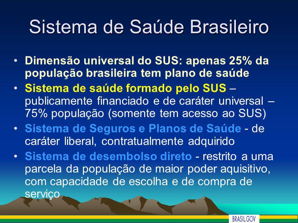 Sistema de Saúde Brasileiro Dimensão universal do SUS: apenas 25% da população brasileira tem plano de saúde Sistema de saúde formado pelo SUS – publi