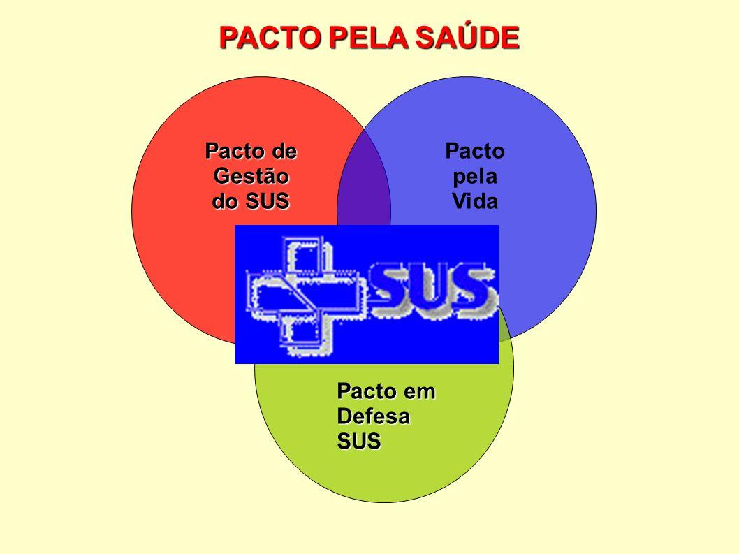 PACTO PELA SAÚDE Pacto de Gestão do SUS Pacto pela Vida Pacto em Defesa SUS
