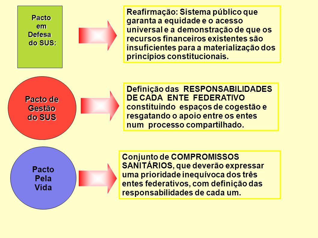 Pacto Pacto em emDefesa do SUS: do SUS: Pacto de Gestão do SUS Pacto Pela Vida Reafirmação: Sistema público que garanta a equidade e o acesso universa