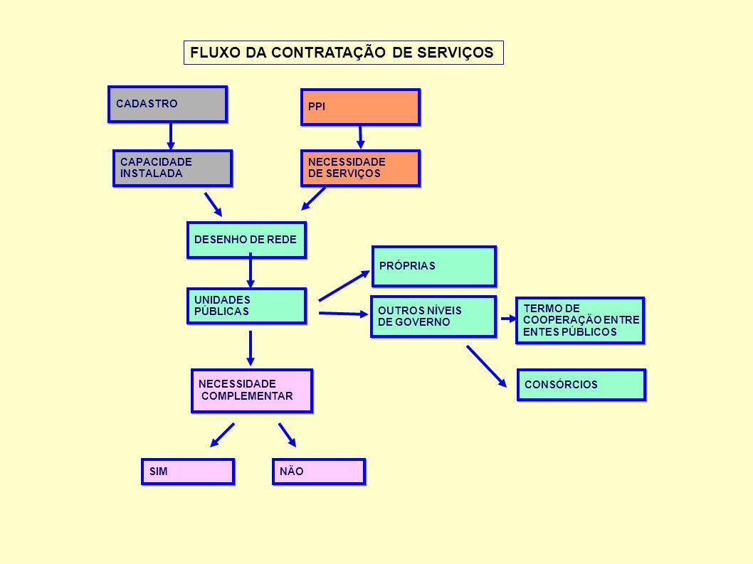 FLUXO DA CONTRATAÇÃO DE SERVIÇOS CADASTRO NECESSIDADE COMPLEMENTAR NECESSIDADE COMPLEMENTAR TERMO DE COOPERAÇÃO ENTRE ENTES PÚBLICOS TERMO DE COOPERAÇ