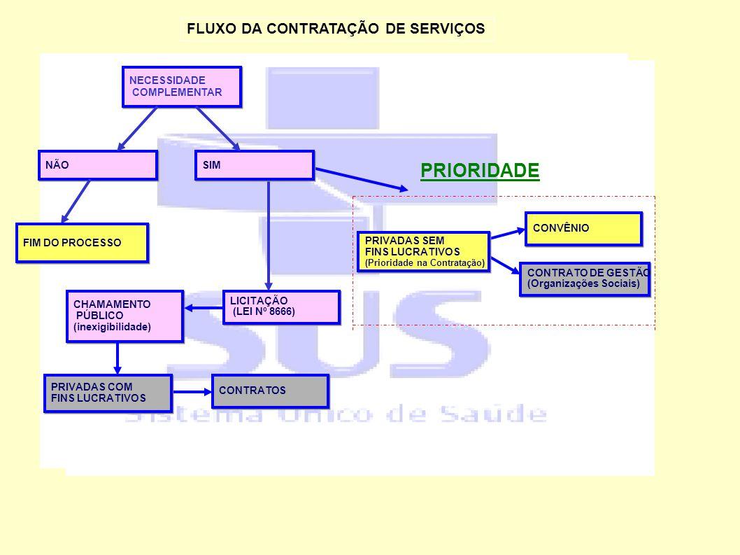 FLUXO DA CONTRATAÇÃO DE SERVIÇOS NECESSIDADE COMPLEMENTAR NECESSIDADE COMPLEMENTAR CONTRATOS CONVÊNIO PRIVADAS SEM FINS LUCRATIVOS (Prioridade na Cont