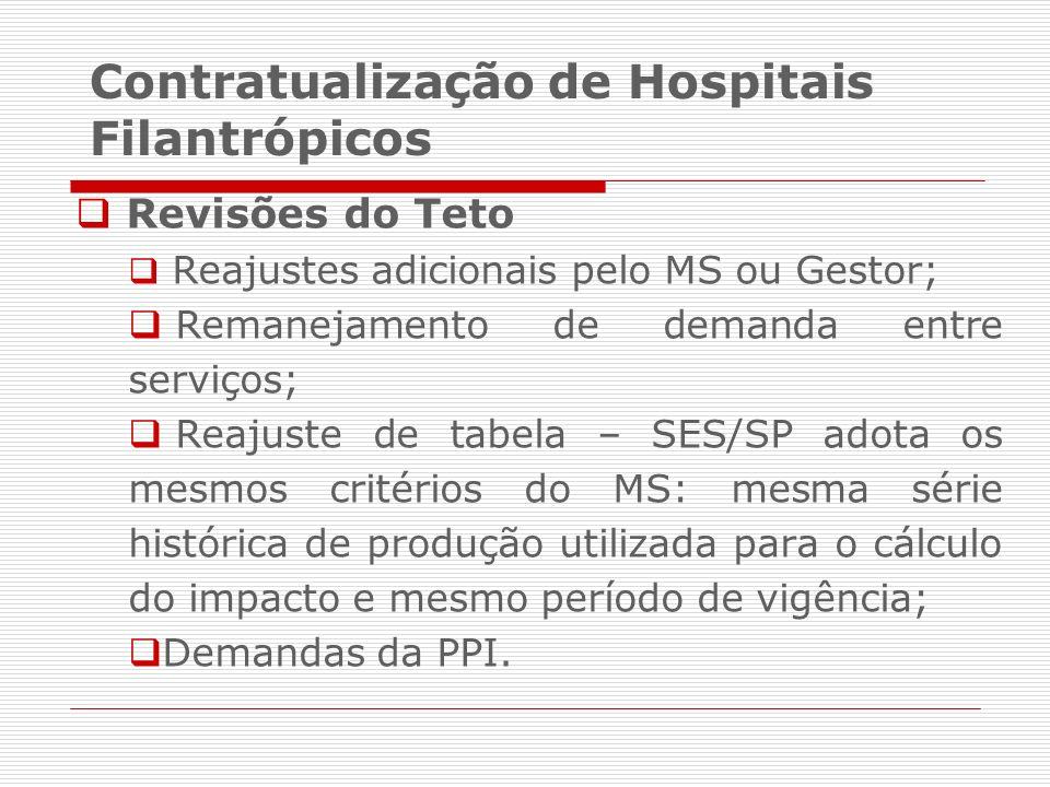 Revisões do Teto Reajustes adicionais pelo MS ou Gestor; Remanejamento de demanda entre serviços; Reajuste de tabela – SES/SP adota os mesmos critério