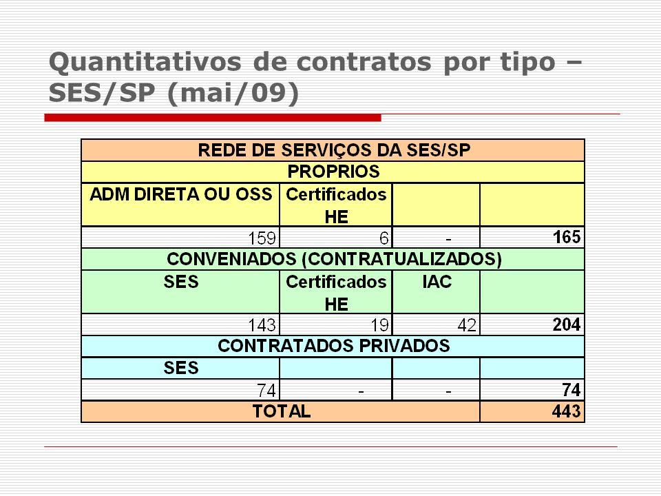 Quantitativos de contratos por tipo – SES/SP (mai/09)